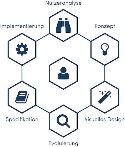 Abb.2: User-centered Design